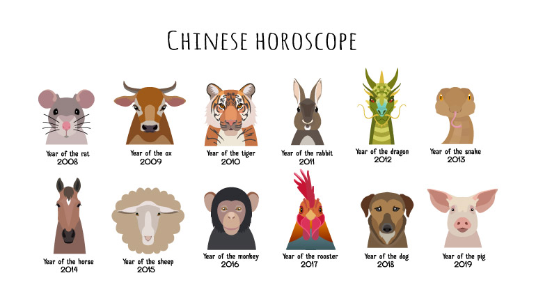 What Your Chinese Zodiac Animal Sign Is