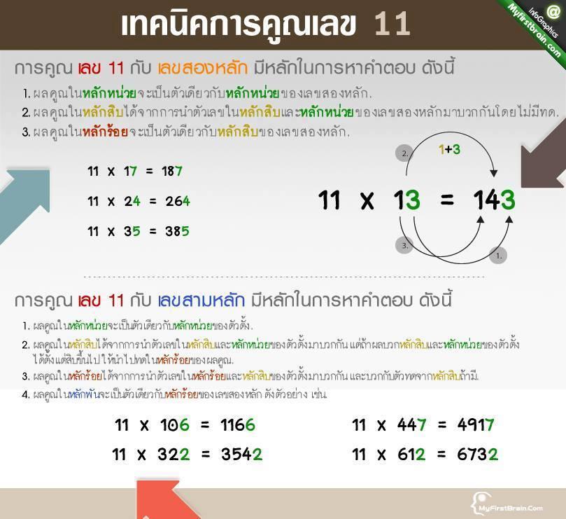 รวมสูตรคิดเลขเร็ว (3)