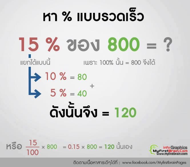 รวมสูตรคิดเลขเร็ว (5)