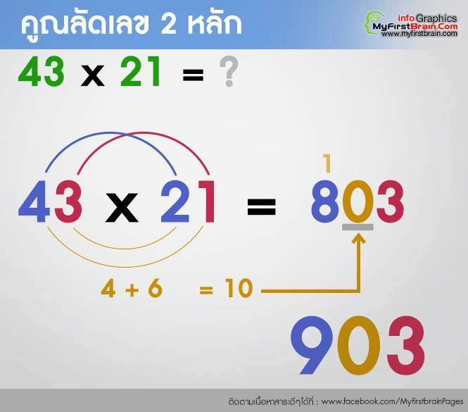 รวมสูตรคิดเลขเร็ว (8)