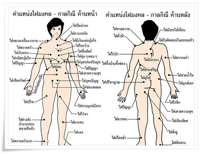 67 ตำแหน่ง.. ลักษณะไฝ ปาน ในร่างกายชาย หญิง