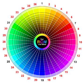 สีข้างเคียง (analogous colours)