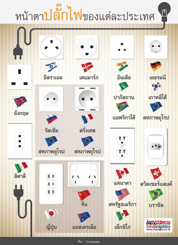 ปลั๊กไฟ สำหรับประเทศต่างๆ