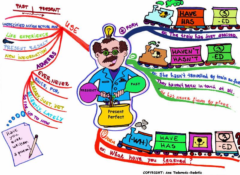 Mindmap Tense เรียนภาษาอังกฤษ