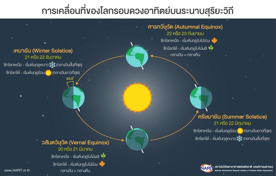 จุดราตรีเสมอภาค ดวงอาทิตย์ ดาราศาสตร์ ปรากฏการณ์ธรรมชาติ วันศารทวิษุวัต วันเหมายัน โลก
