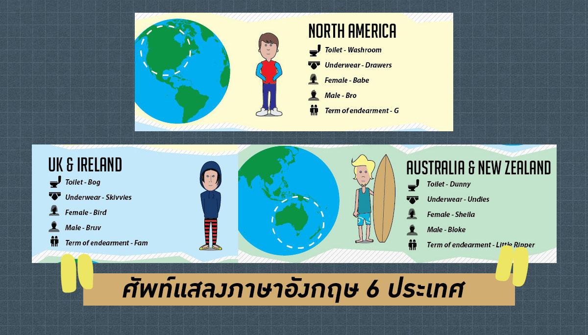 คำศัพท์ภาษาอังกฤษ ศัพท์แสลง เรียนภาษาอังกฤษ