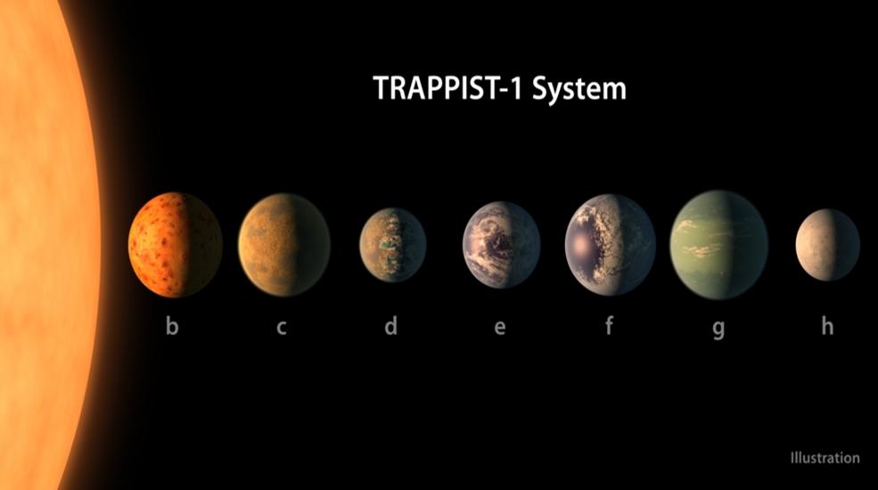 NASA TRAPPIST-1 ดาวฤกษ์ ดาวเคราะห์ นาซา ระบบดาวเคราะห์นอกระบบสุริยะ