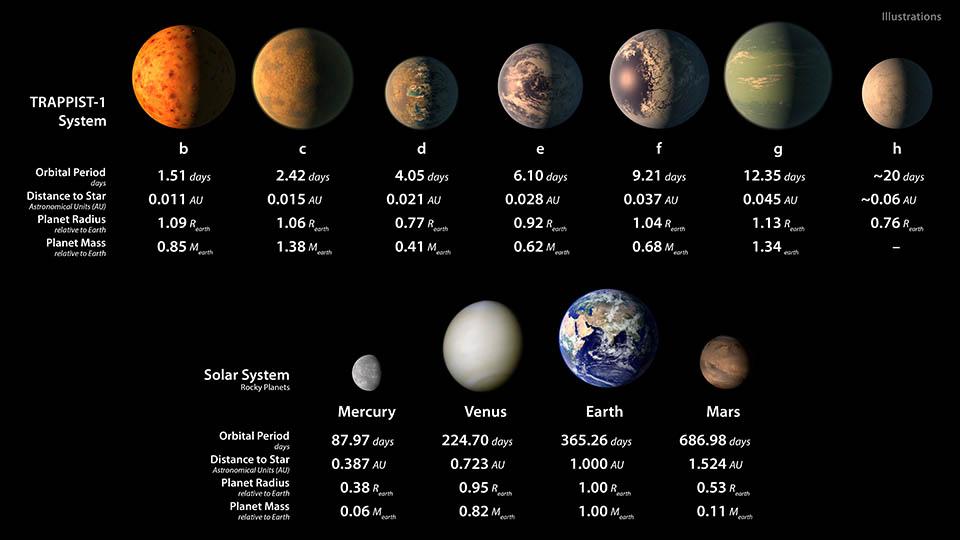 """การค้นพบ """"TRAPPIST-1"""" ระบบดาวเคราะห์นอกระบบสุริยะ"""