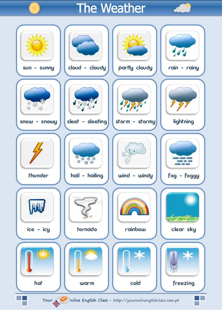 สภาพอากาศ ฤดูกาลต่างๆ ภาษาอังกฤษ