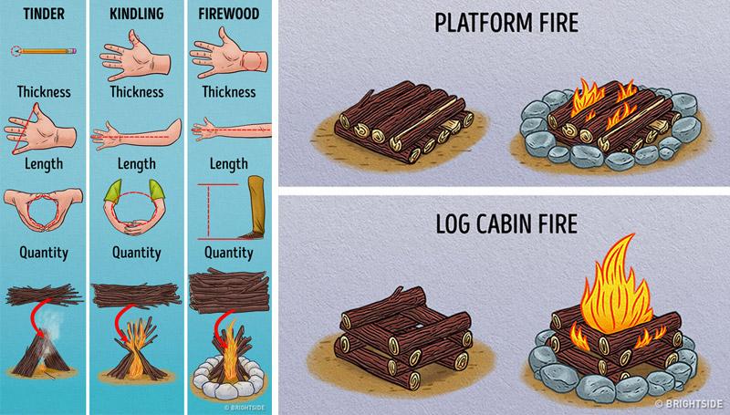 ก่อกองไฟ ตกปลา ที่พัก ป่า ลูกเสือ วิธีเอาตัวรอด สัญลักษณ์ เทคนิคต่างๆ
