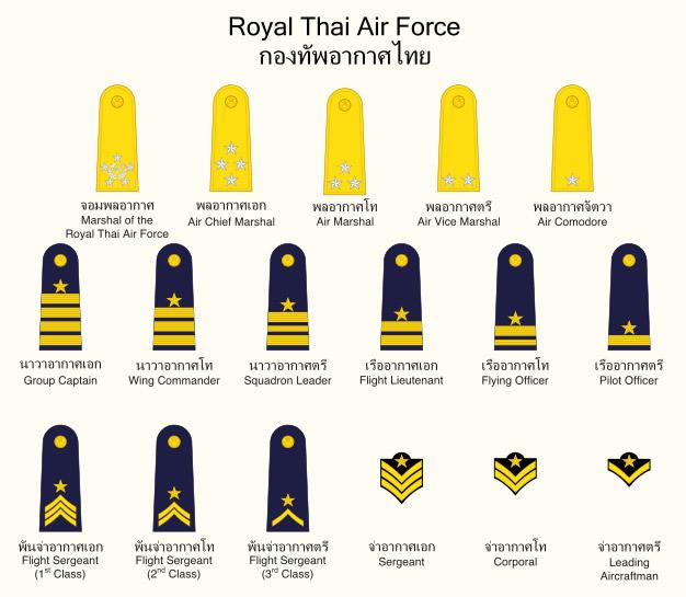 เครื่องราชอิสริยาภรณ์ และ ตราสัญลักษณ์ของกองทัพไทย