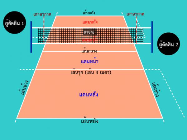 กฎและกติกา การเล่นวอลเลย์บอล - Volleyball