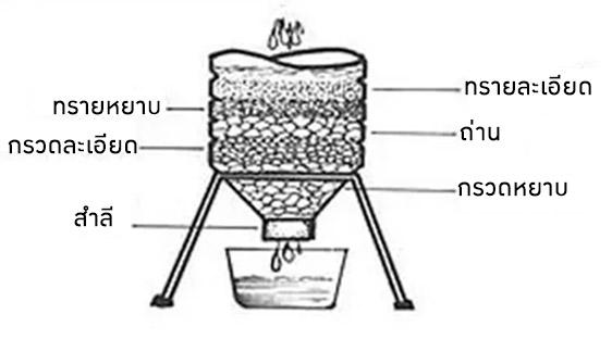 การกรองน้ำด้วย หิน ทราย ถ่าน สำลี